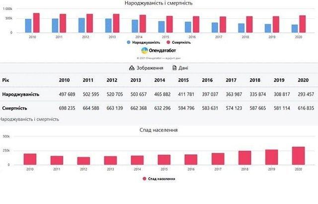 Власти работают над сокращением населения Украины по всем фронтам