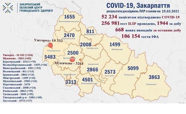 В Ужгороді від ковіду лікуються понад 3500 містян: Статистика на 25 березня в Закарпатті