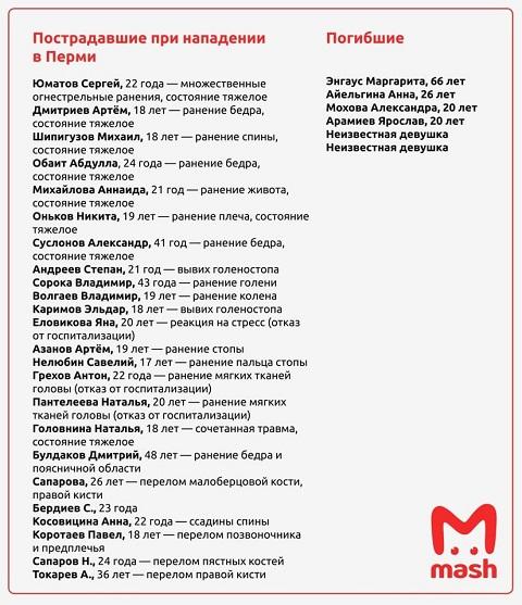 Дополненный список погибших и пострадавших при стрельбе в Перми.