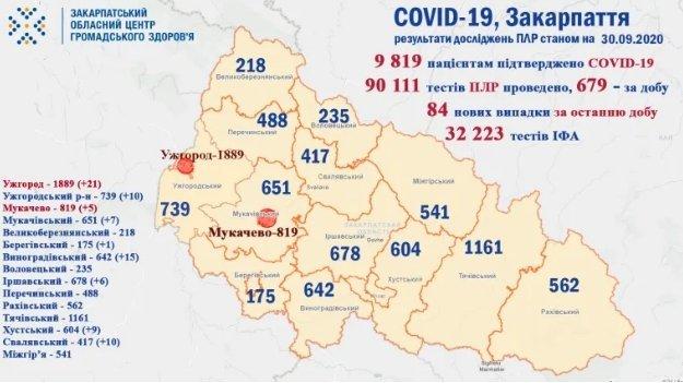 На Закарпатті зафіксовано ще вісім із половиною десятків хворих на COVID-19