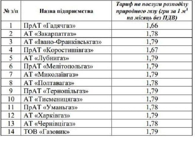 Тариф на доставку газа снизили для АО Закарпатгаз, и еще 13 облгазов