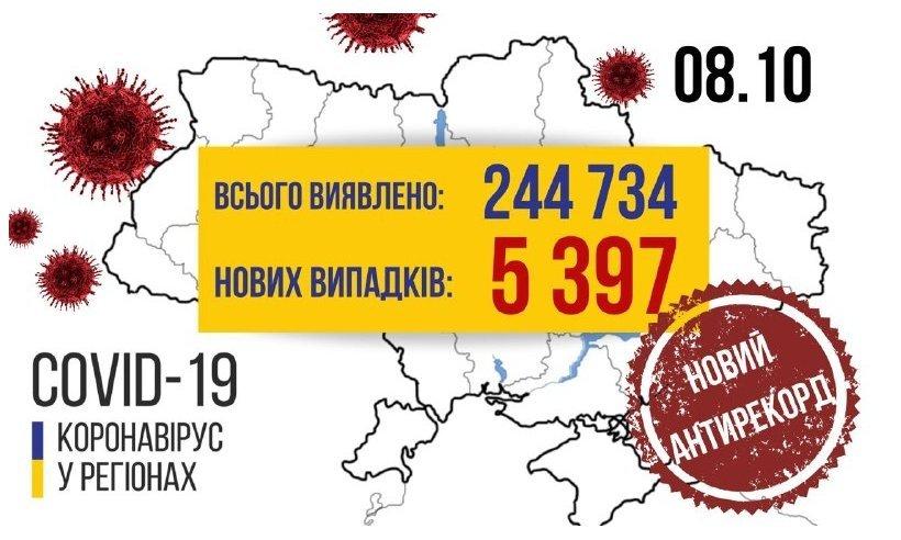 В Україні — новий жахливий антирекорд із захворбваності на COVID-19