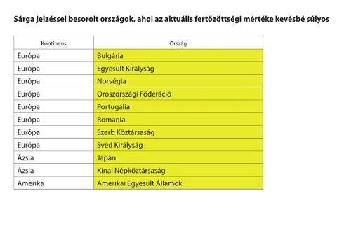 Венгрия: Страны со средним уровнем распространения коронавируса