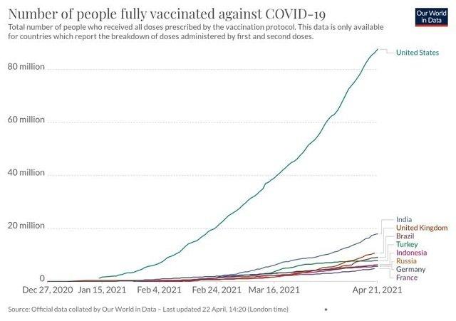Статистика по вакцинации населения в странах мира