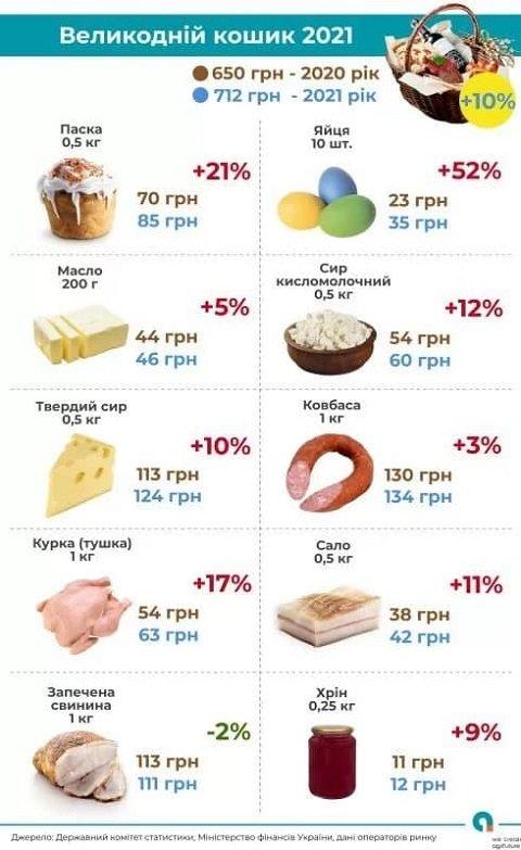 По сравнению с Пасхой в прошлом году куриные яйца подорожали на 52%.