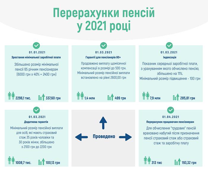 Пенсионный фонд Украины обнародовал календарь перерасчетов пенсий в 2021 году.