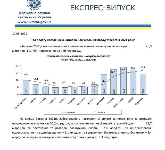 За год услуги ЖКХ стали дороже на 7,2 млрд грн – на 45%!