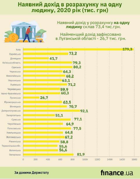 Рейтинг доходов за 2020 год по регионам Украины опубликовал Госстат