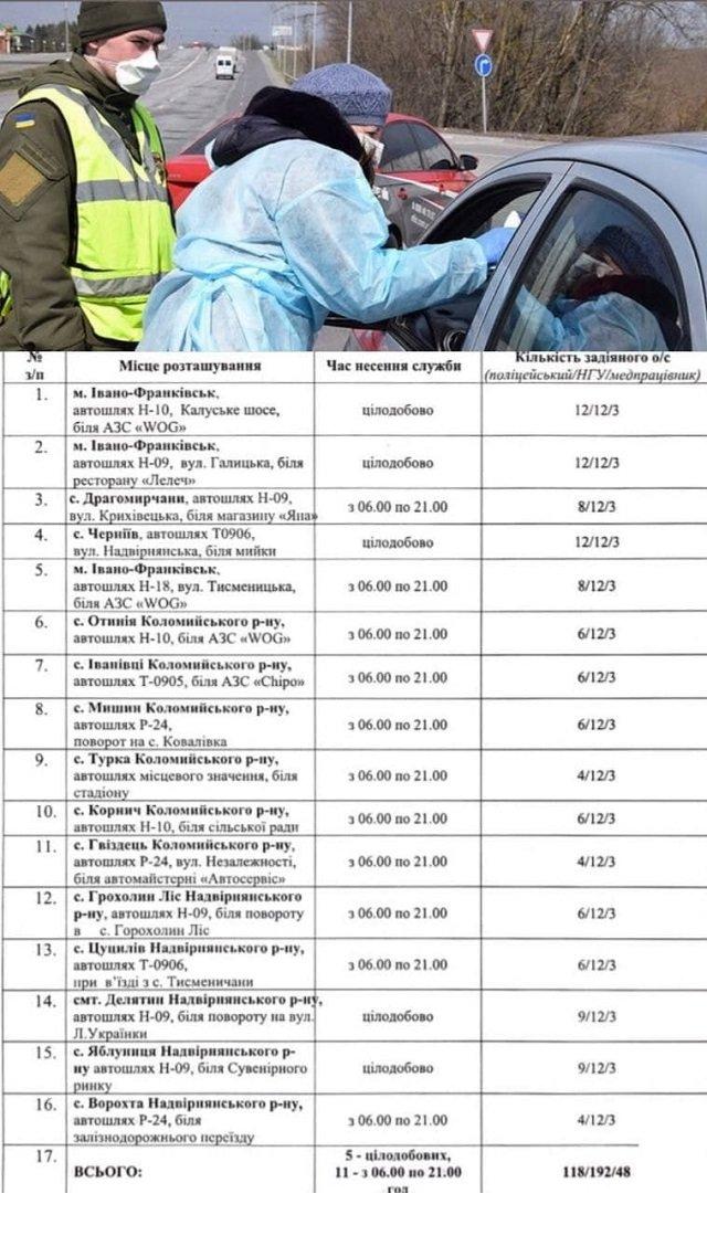 На Прикарпатье из-за вспышки коронавируса разворачивают блокпосты - список