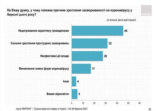 """Результаты опроса социологической группы """"Рейтинг""""."""