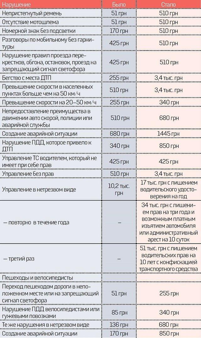 В Украине вступают в силу новые штрафы за нарушение ПДД: Что изменится