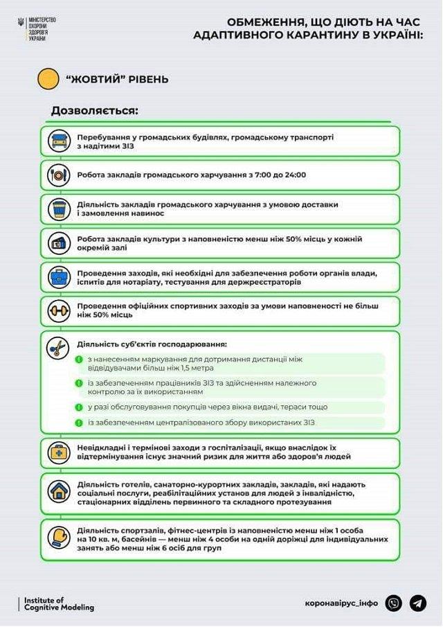 https://ua-reporter.com/news/zakarpate-vyshlo-iz-krasnoy-zony-chto-razreshili-novye-ogranicheniya-infografika