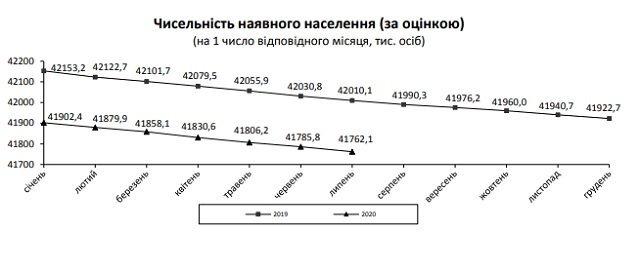 Здобулы!: Население Украины стремительно сокращается, пугающая статистика
