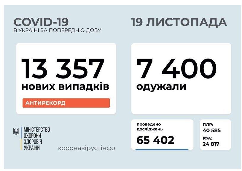 И снова антирекорд! В Украине - 13 357 новых больных COVID-19