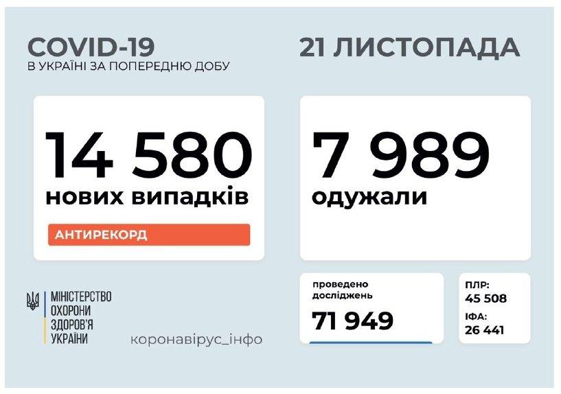 Украина установила новый антирекорд по количеству новых больных COVID-19