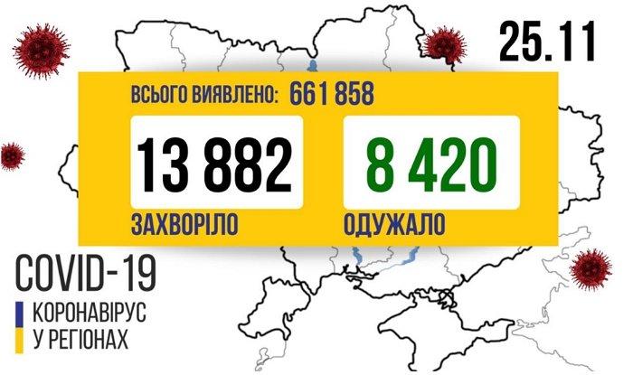 В Украине прибавилось еще почти 14 тысяч новых больных COVID-19