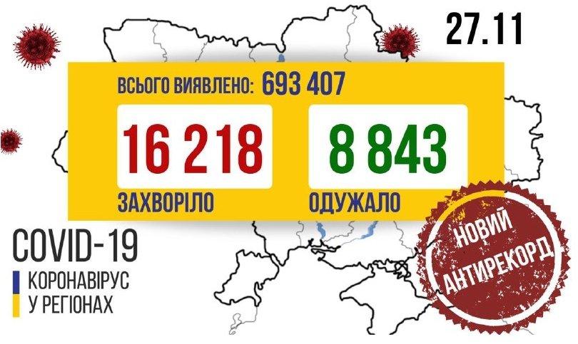 COVID-19. Антирекордні 16 218 нових захворілих в Україні