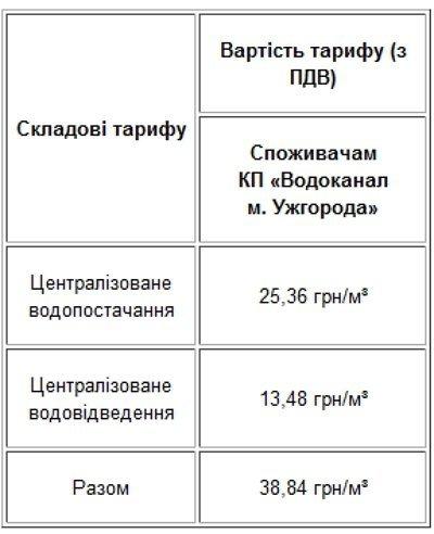 З Нового року мешканці м.Ужгород платитимуть за куб води на 5 гривень більше!