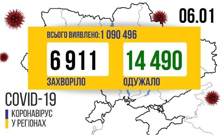Майже сім тисяч нових хворих на COVID-19 за минулу добу в Україні