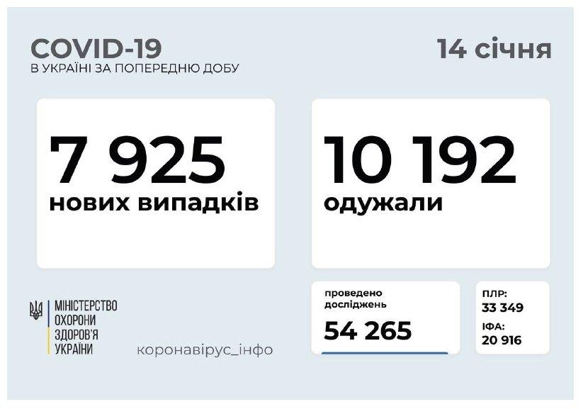 """COVID-19. Українці з острахом очікують на """"дев'ятий вал""""!"""