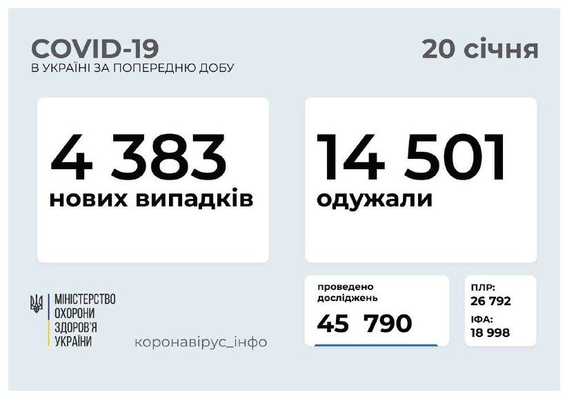 На Закарпатті кількість нових хворих на COVID-19 знову падає!