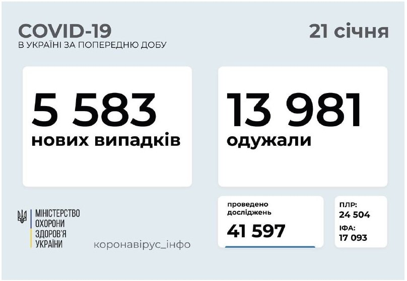 Что-то не так с коронавирусной статистикой в Украине!