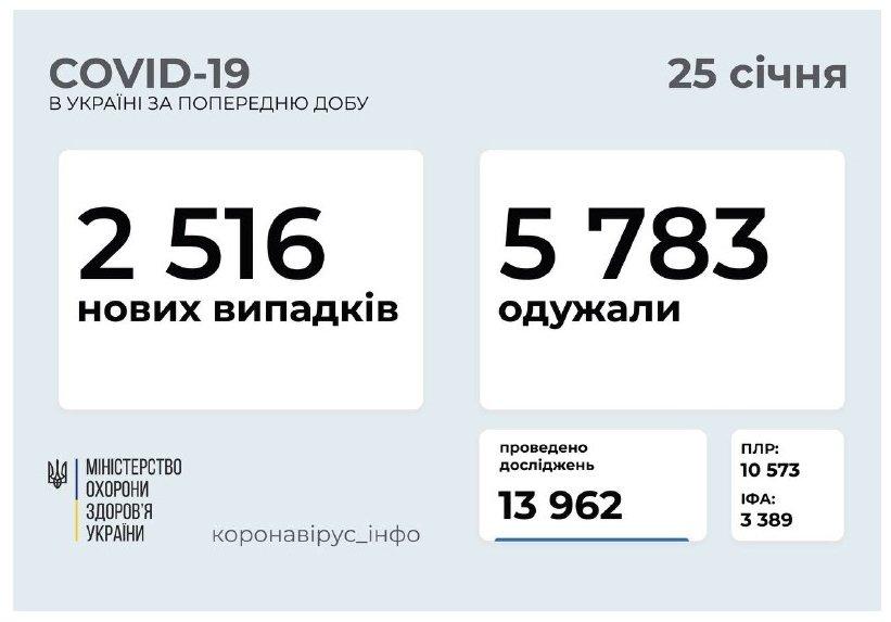 Все нижче й нижче! Незрозуміла українська коронавірусна статистика