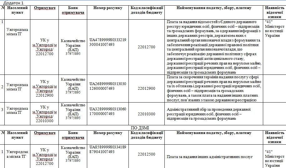 Юстиція Закарпатя: Змінено реквізити рахунків та збільшено плату за внесення змін та надання відомостей з ЄДР для громадських формувань та ДЗМІ