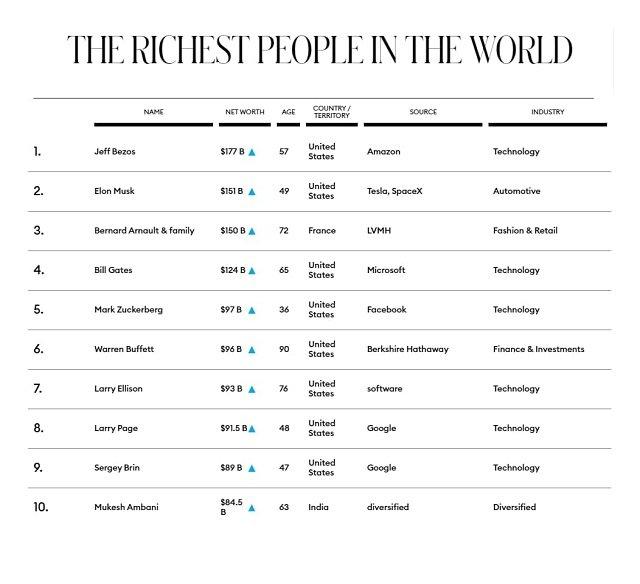 Forbes опубликовал список богатейших людей планеты 2021 года