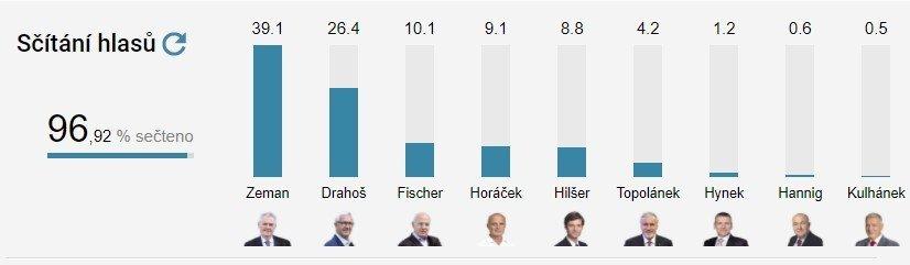 Земан выиграл у Драгоша во всех округах, кроме Праги