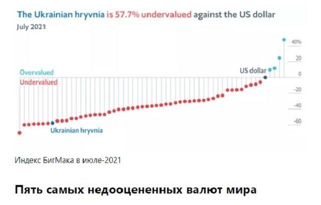 Гривна вошла в десятку самых недооцененных валют по «индексу бигмака»