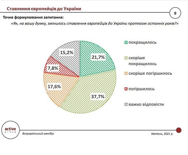 Что думают украинцы об Европе - опрос