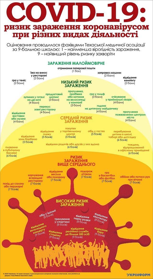 В каких общественных местах наибольшая вероятность подцепить COVID-19: Инфографика
