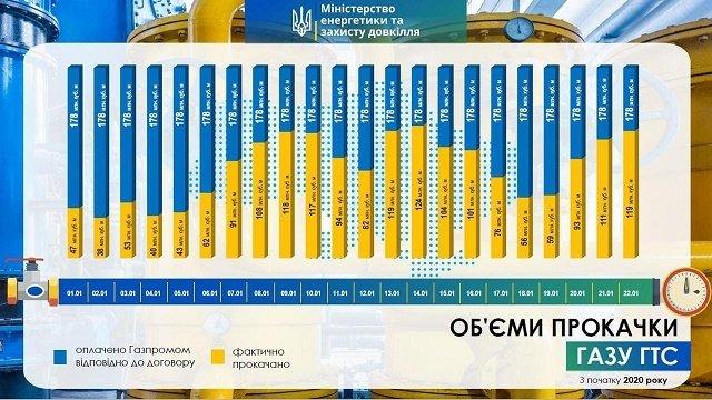 Министр энергетики Оржель анонсировал снижение тарифов на газ