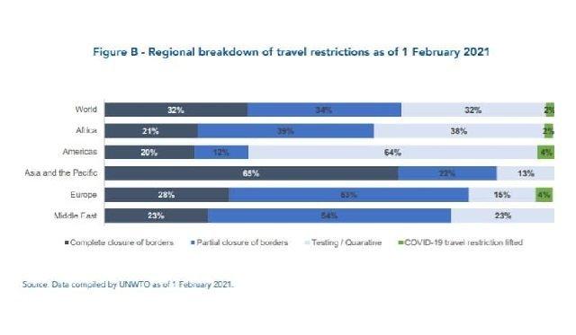 Всього 5 країн у світі відмовилися від COVID-обмежень на в'їзд туристів