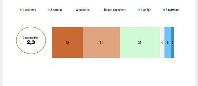 Соціологи провели опитування щодо вакцинації в Україні