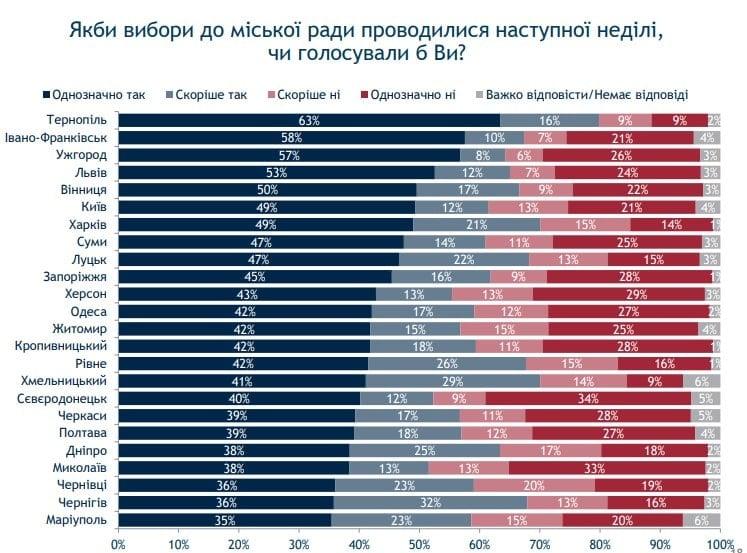 В Ужгороде избиратели уже жалеют о своей лени год назад