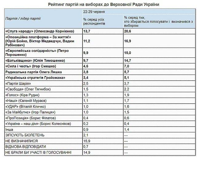 Партийные рейтинги - КМИС