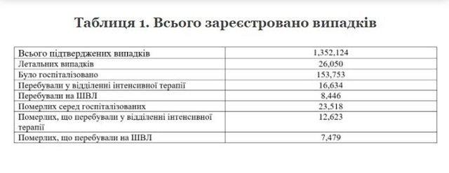 Национальная академия наук Украины опубликовала плачевную статистику летальности от коронавируса