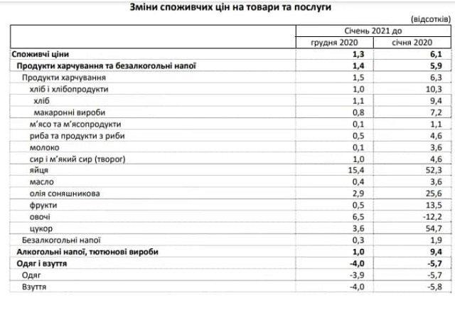 Украина вошла в период инфляционного скачка, обусловленного с одной стороны ростом цен, с другой – ростом тарифов