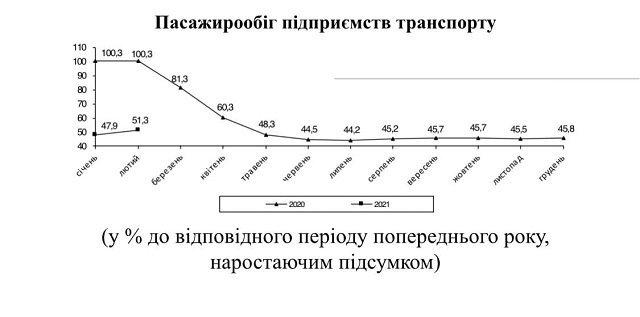 В Україні пасажирообіг у січні‒лютому становив 7,7 млрд. пасажиро-кілометрів
