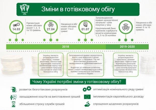 С 1 июля 2018 года в Украине прекращают выпуск монет мелких номиналов