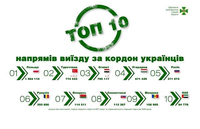 Рейтинг стран, в которые чаще всего ездят украинцы