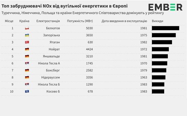 Украина на первом месте в Европе по выбросам основных опасных веществ!