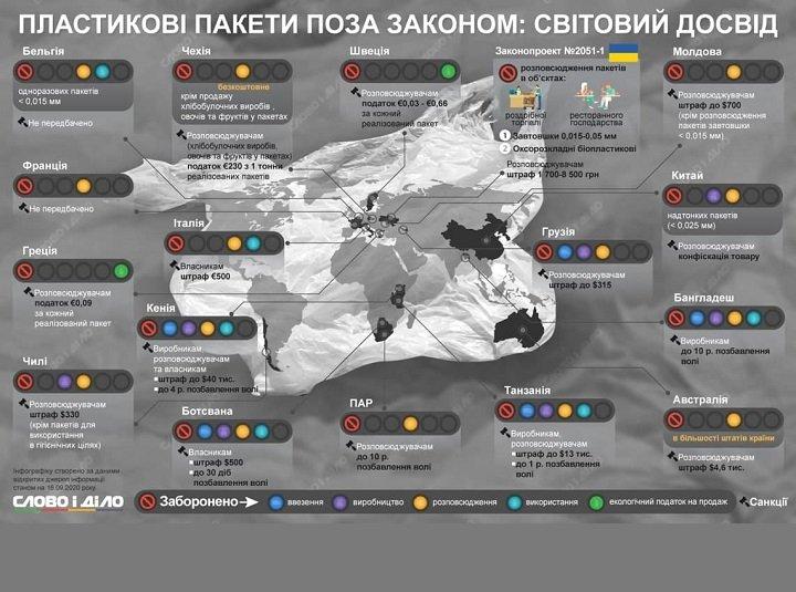 Нардепы приняли законопроект, который ограничивает оборот пластиковых пакетов в Украине