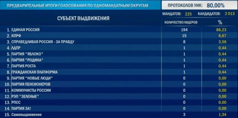 """""""Единая Россия"""", по предварительным данным, набирает более 300 мандатов в Госдуме"""