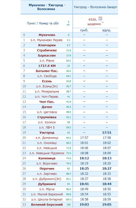 Появился новый график движения пригородных поездов в Закарпатье