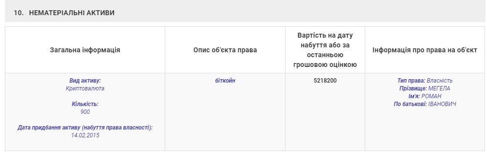 Долларовый миллионер: Кандидат на должность председателя ОГА в Закарпатье владеет криптовалютой на $9 289 000