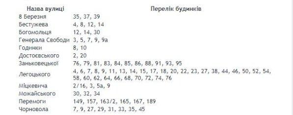 """В Ужгороде """"Новый район"""" временно отключен от водоснабжения"""