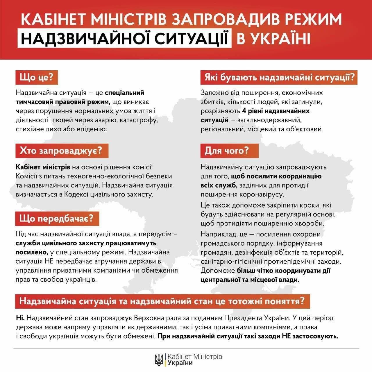 В Украине вводят режим чрезвычайной ситуации и продолжают карантин: Что это значит